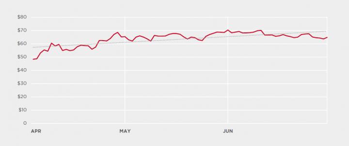Figure 3. Monero price over Q2