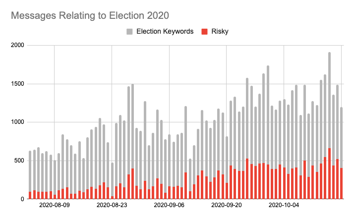 Figure 1. Messages relating to the presidential election 2020 – August 3 to October 19