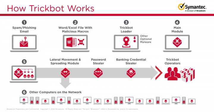 Figure. How the Trickbot botnet works