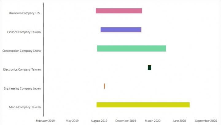 図Palmerworm がネットワークに侵入した期間(1 年から数日までと業種によって大きく異なる )