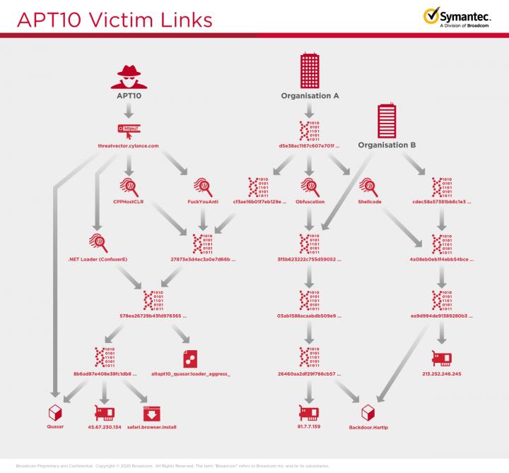 図 2.このキャンペーンにおけるCicadaと2つの被害組織の関連性