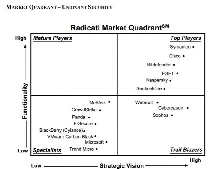 Endpoint Security - Market Quadrant 2020