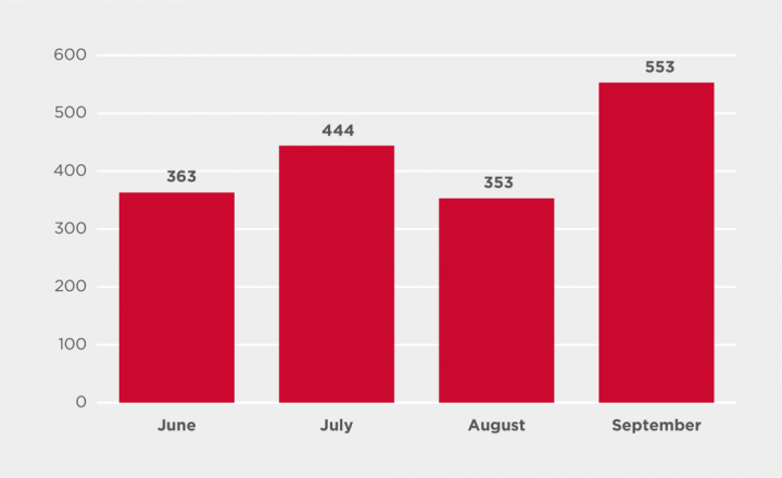 Figure 3. Cobalt Strike attack attempts by month
