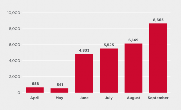 Figure 6. Lokibot attack attempts by month