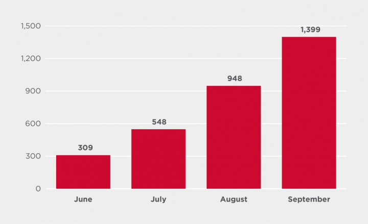Figure 8. Emotet infection attempts by month