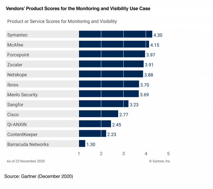 This graphic was published by Gartner, Inc. as part of a larger research document and should be evaluated in the context of the entire document. The Gartner document is available upon request from Symantec.
