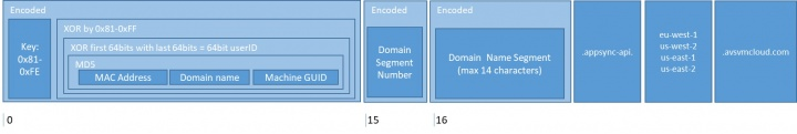 Figure 1. Structure of Sunburst DNS lookups