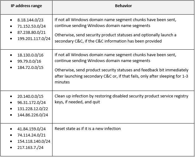 図 2.IPアドレスの範囲とそれによって実行される動作