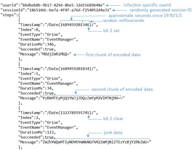 図 2.Sunburstによって送信されたとされる不正なJSONファイルの例