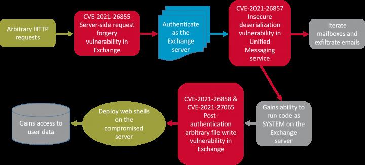 Figure. Pre-exploitation to gain initial access