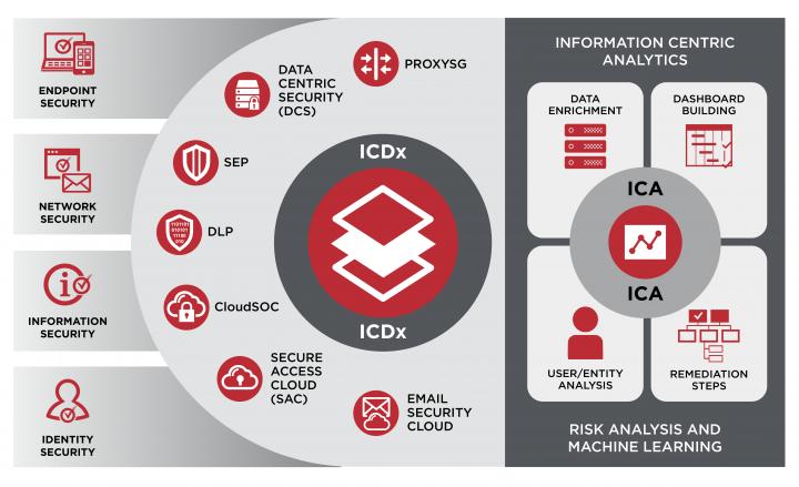 Centralized, cross-platform visualization, analysis and response